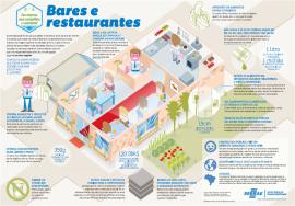 info-bares sustentabilidade